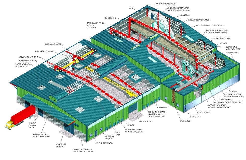 Pre-Engineered Buildings (PEB)